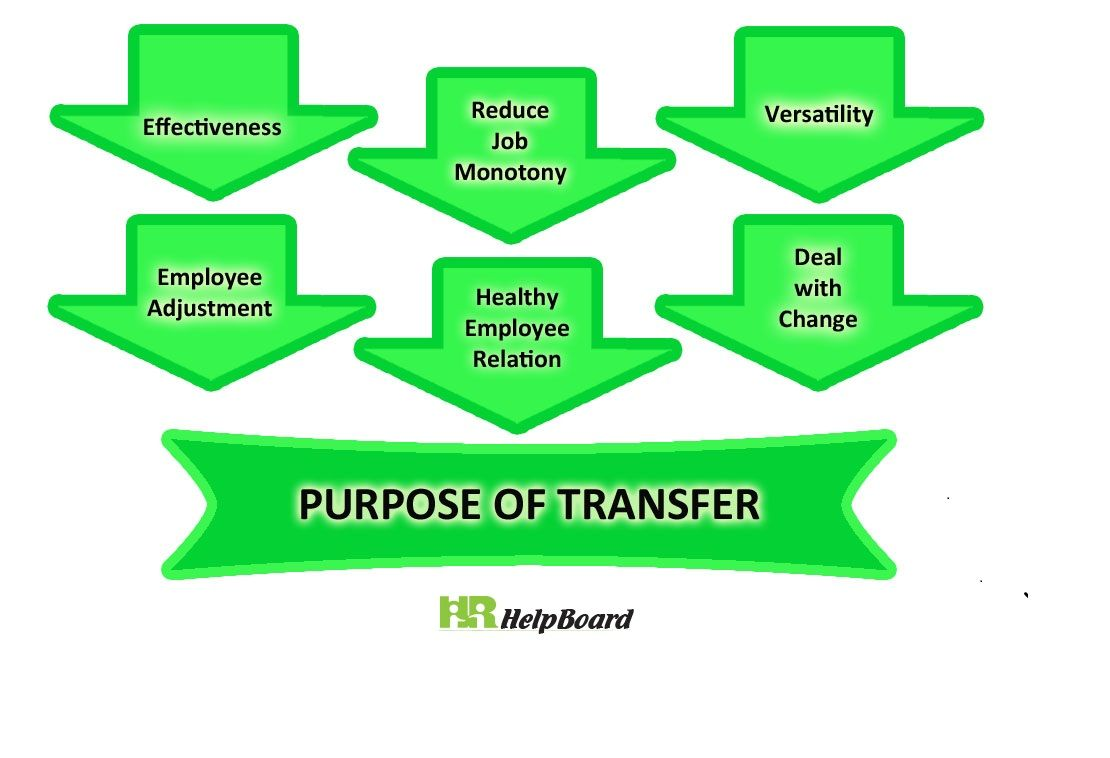 The purpose of employee transfer is to improve the