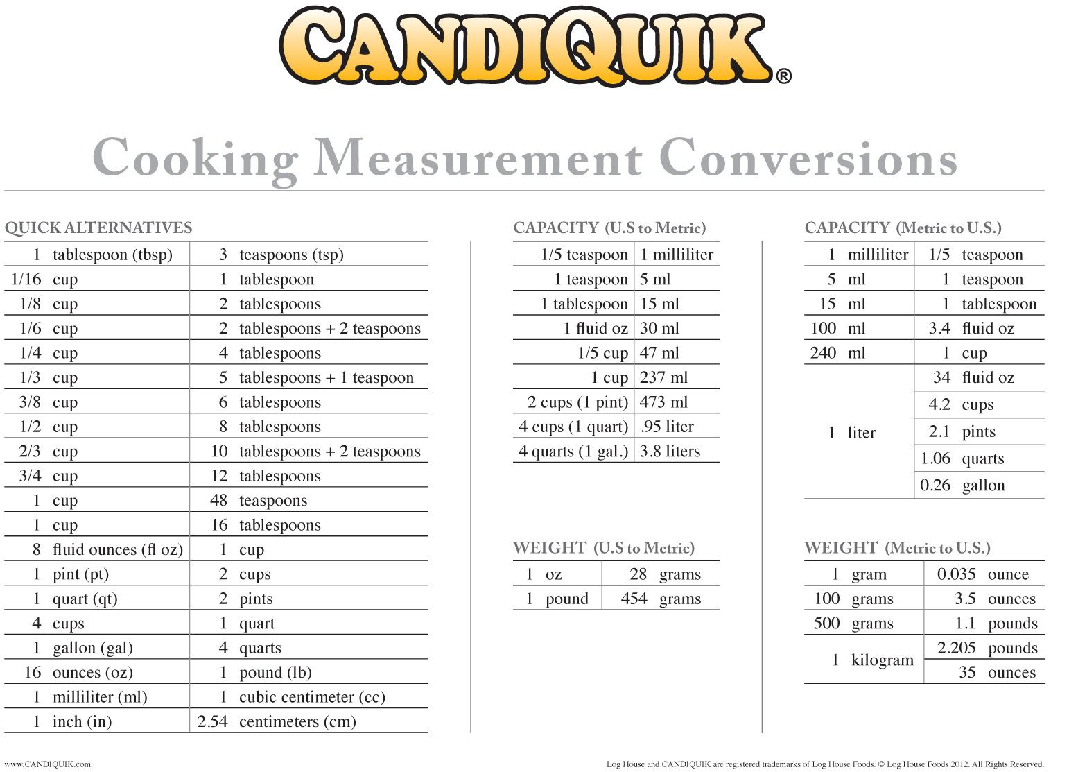 Free printables measurement conversion chart cooking cooking measurement conversion chart free printables cake pop ideas etc from candiquik nvjuhfo Gallery