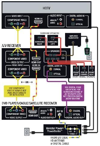 av receiver diagram how to connect an audio video. Black Bedroom Furniture Sets. Home Design Ideas
