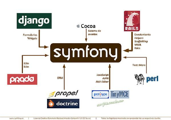 Technological Benefits with the use of Symfony PHP