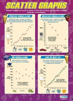 Scatter Graphs Maths Poster Math Poster Math Lessons Learning Math