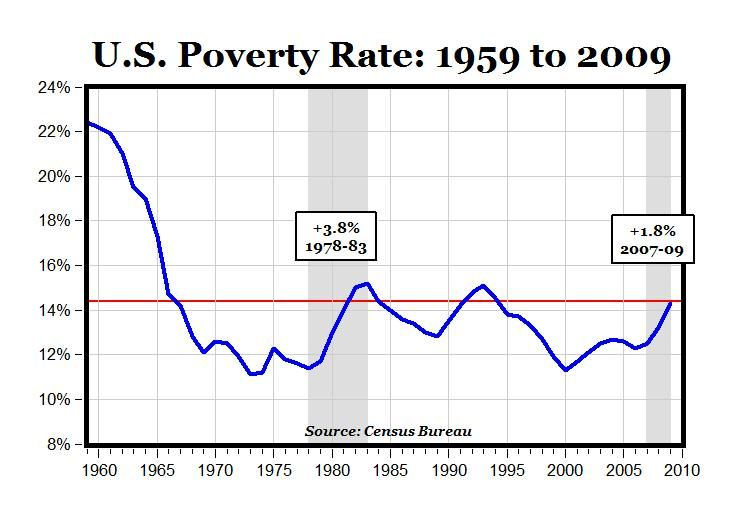 US Poverty Chart historical data here the poverty rate in - rate chart