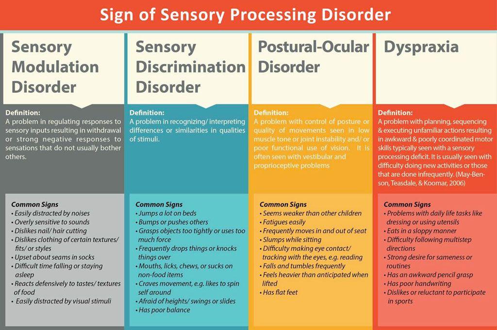 Sensory integration disorder spd a misunderstood for Sensory motor integration disorder