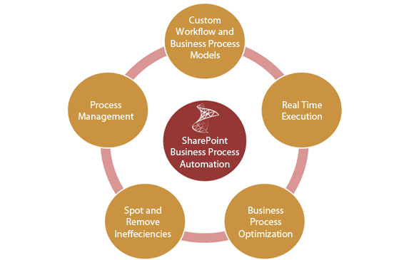 Image result for Custom Business Process Automation