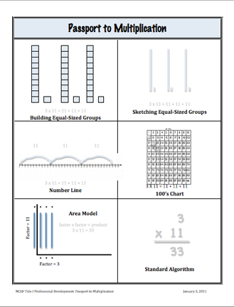 Here's a second version of the Passport to Multiplication notes page with a variety of
