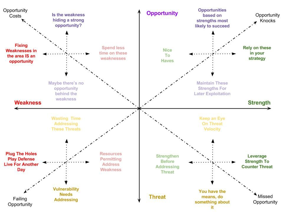 Swot Spectrum  An Alternative To Traditional Swot Analysis