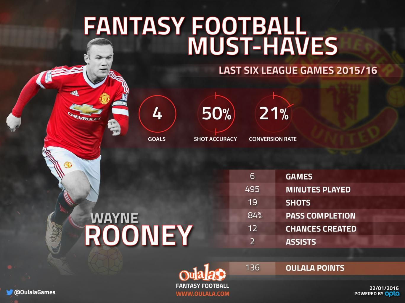 Fantasy Football Rooney and Cech have to be in your team