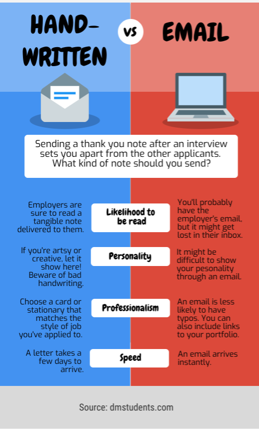 should you send a thank note after an interview? is sample career objective for experienced professional project manager scrum master resume best cv format south africa
