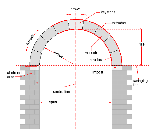 Some common terms used in arch building inglese for Definition architecture
