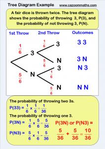 Probability worksheets ks3 ks4 diagram statistics and worksheets teacher ccuart Images