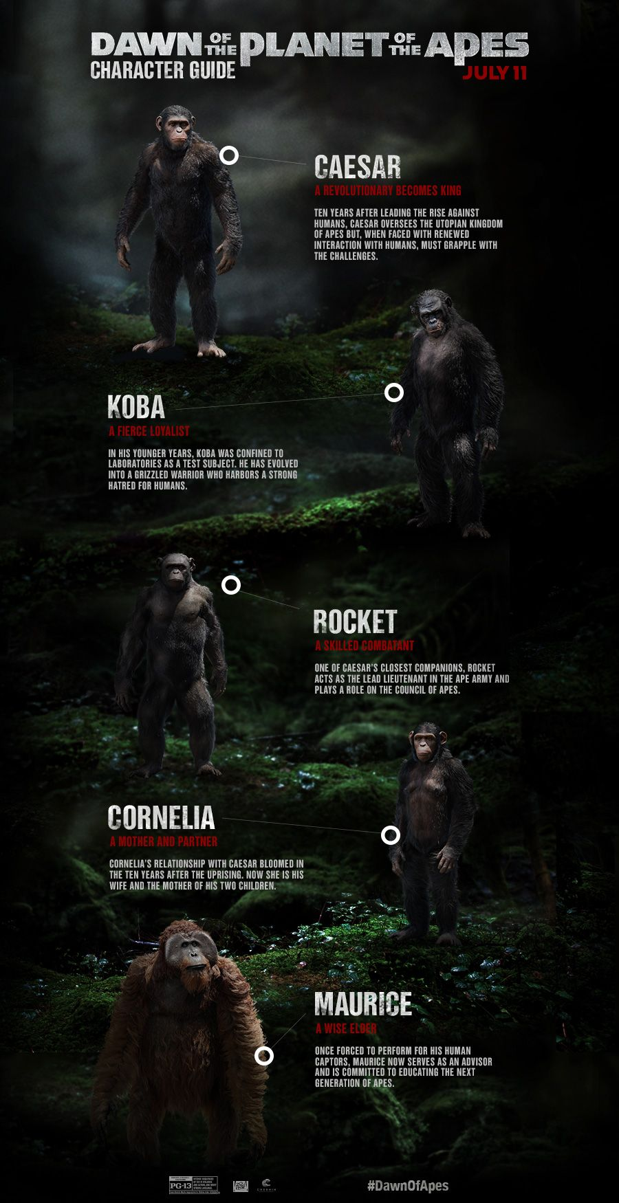 Get To Know Caesar And The Intelligent Ape Civilization Before You See Them In The Upcoming Summer Blockbuster Dawn Planet Of The Apes Apes Dawn Of The Planet