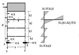 إستفسار أماكن وصلات تشريك حديد الاعمدة الصفحة 2 Earthquake Engineering Civil Engineering Architecture