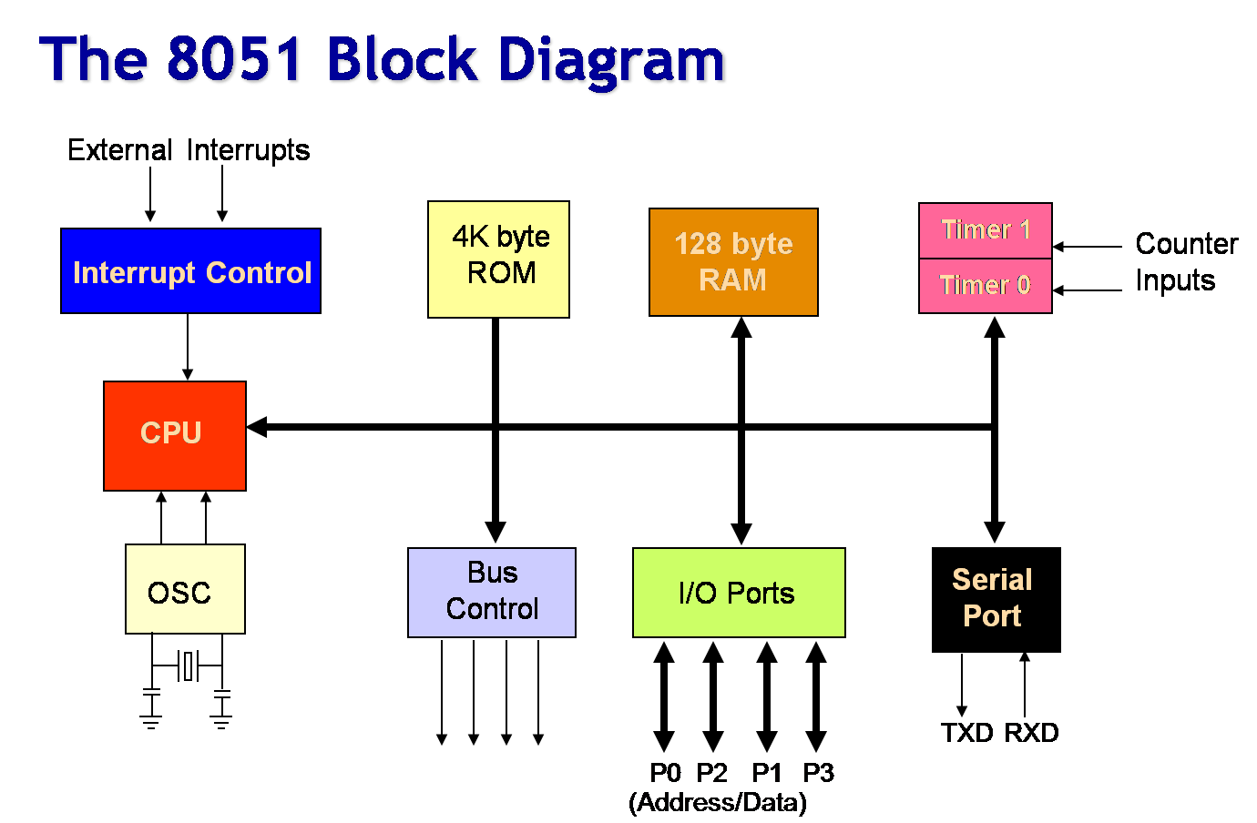 Block diagram of 8051 Microcontroller