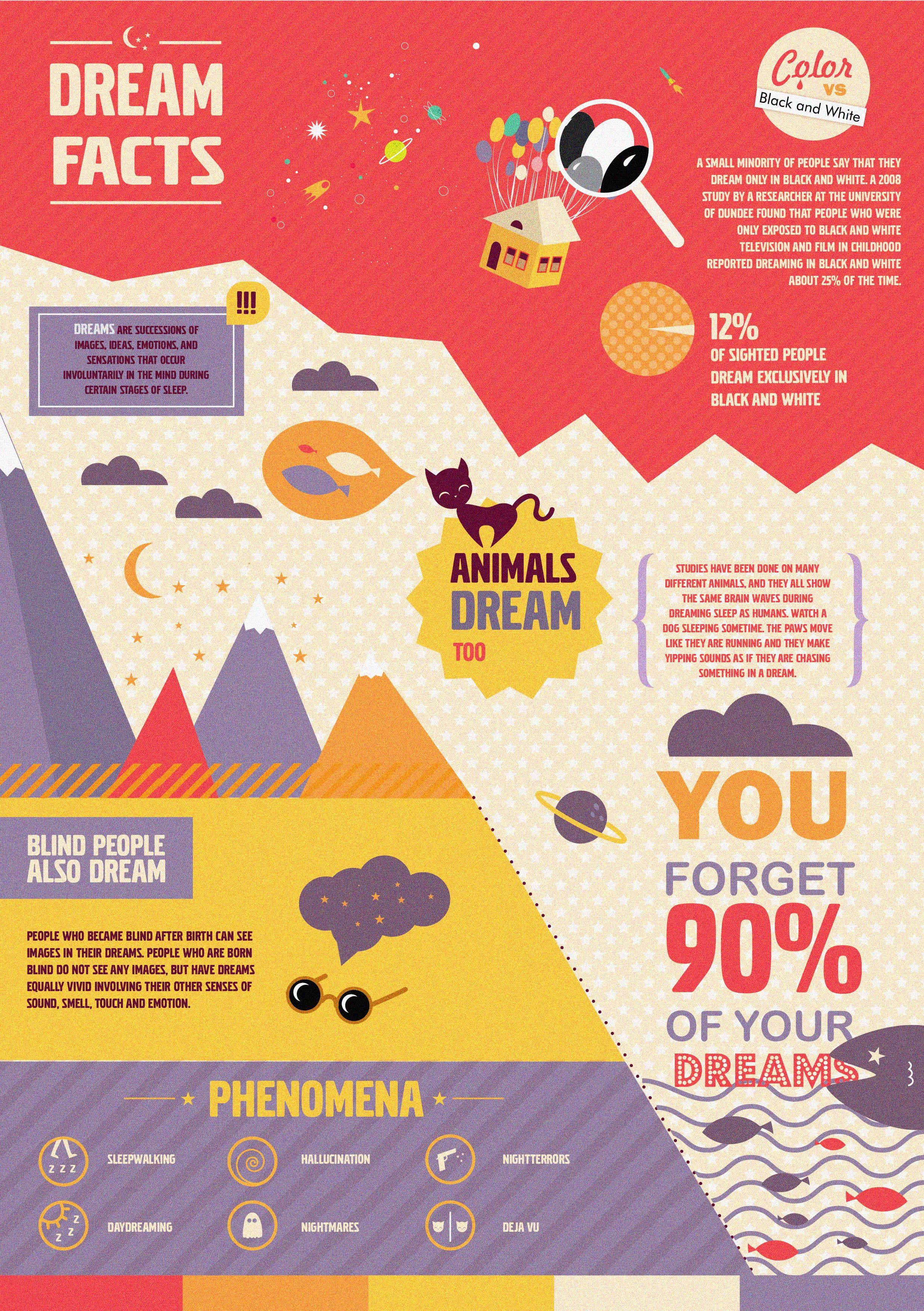 Pin By Iryna Korshak On My Style Facts About Dreams Dream Psychology What Are Dreams