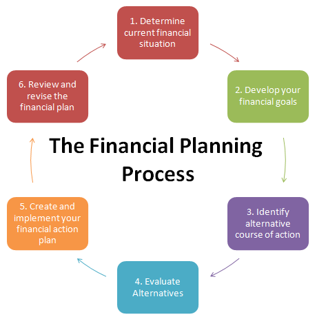 Financial planning Financial planning, Budgeting