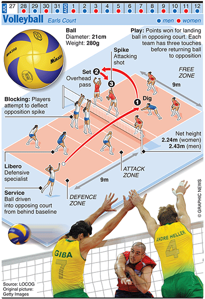 Olympics 2012 In Infographics Ball Games Olympic Volleyball Volleyball Workouts Volleyball Tryouts