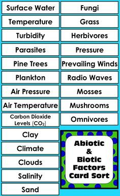 Abiotic Biotic Factors Activity For Living Non Living Things In Ecosystems Sorting Cards Science Lessons High School Science