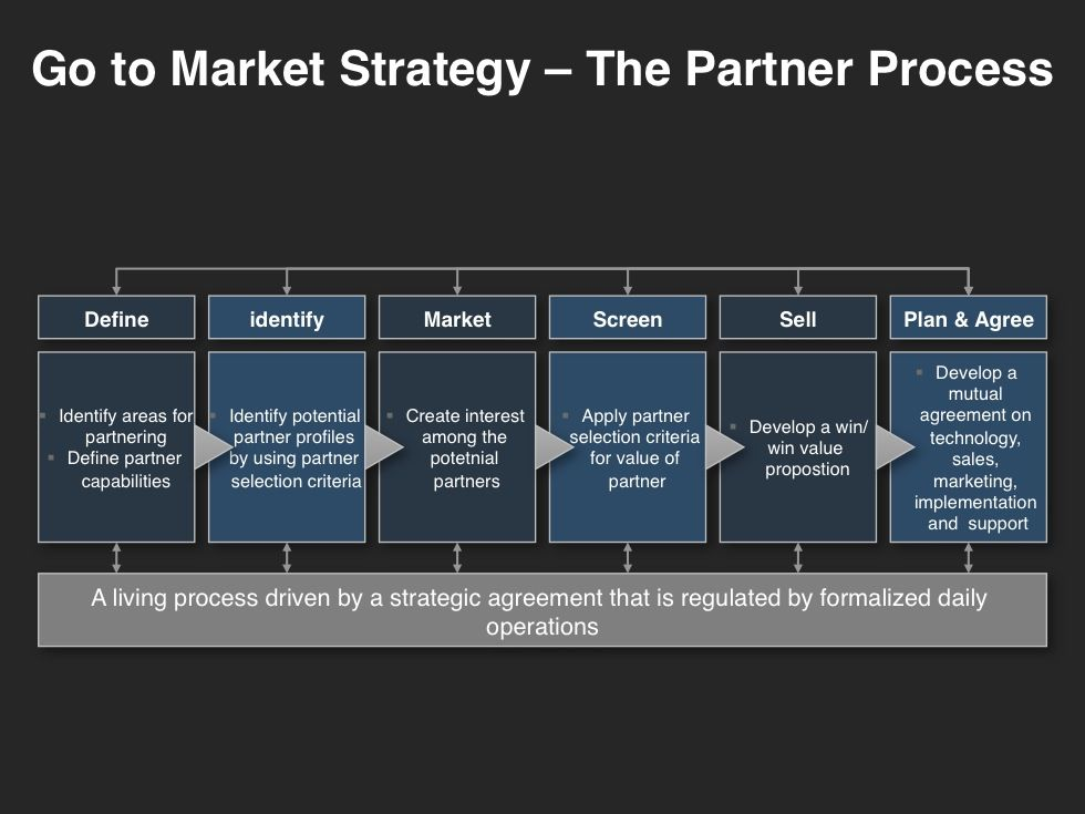GoToMarket Strategy Planning Template Marketing plan