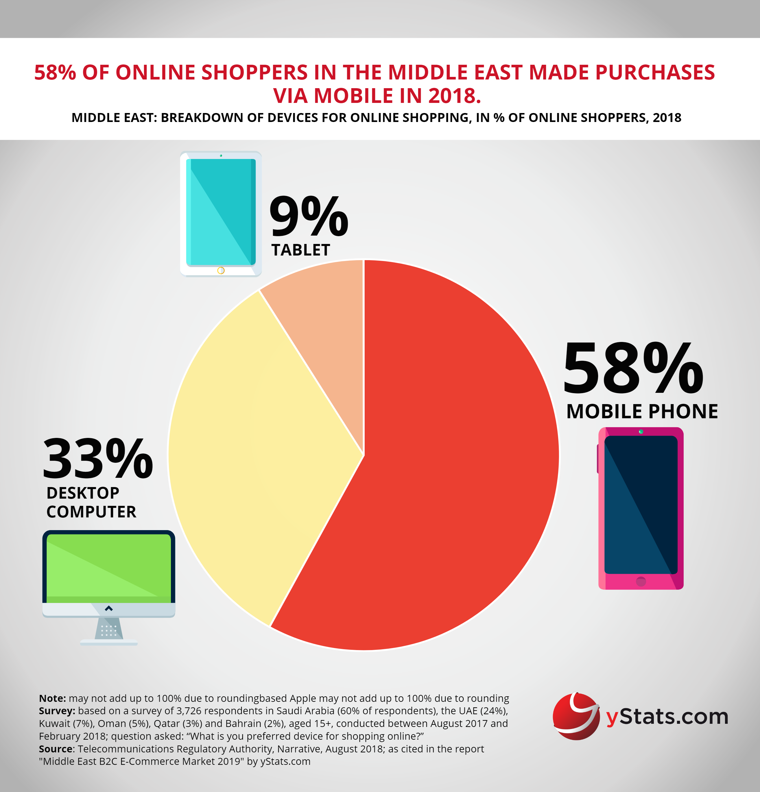 Free Infographic Middle East B2c E Commerce Market 2019