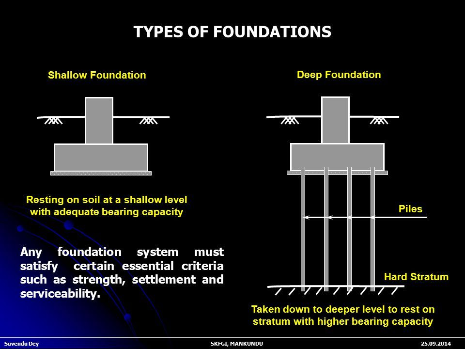 Shallow foundation types and more information for What types of foundations are there