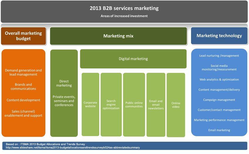 Pin by Lassen on Social Media Management Marketing