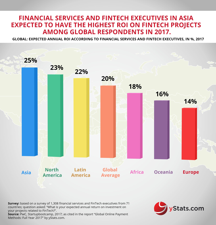 Free YStats.com Infographic Global Online Payment Methods