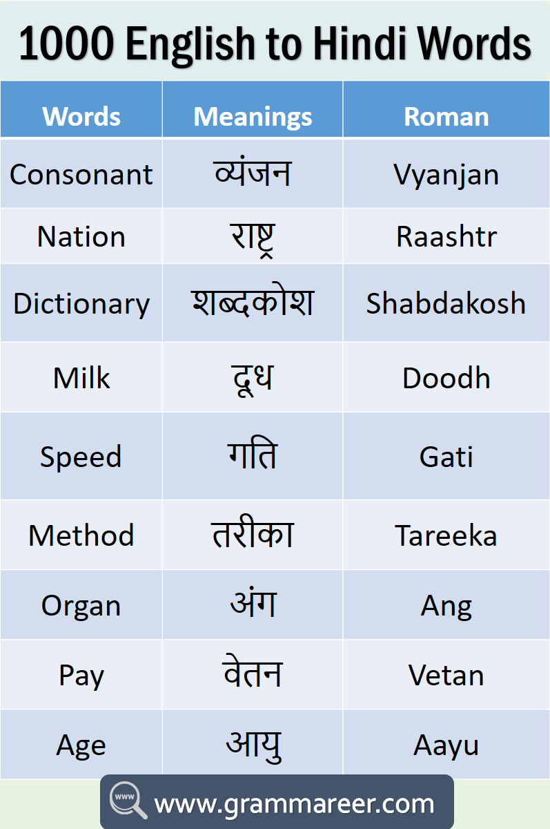 1000 English To Hindi Vocabulary Words Book Pdf English Vocabulary Words English Vocabulary Words Learning Learn English Vocabulary