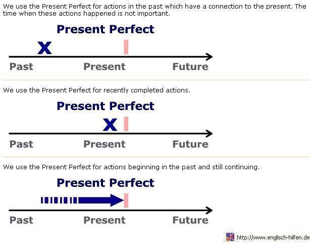 Resultado de imagen para imagen del presente perfecto linea del tiempo