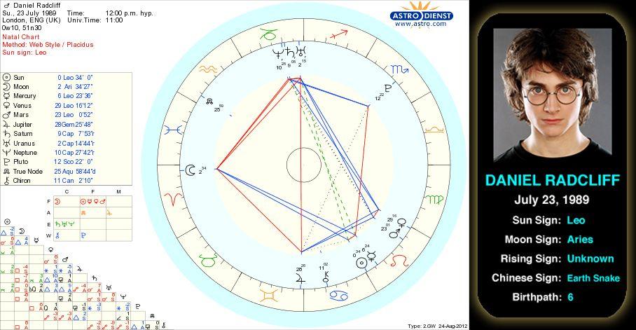 Daniel Radcliffe\u0027s birth chart Daniel Radcliffe\u0027s parents initially