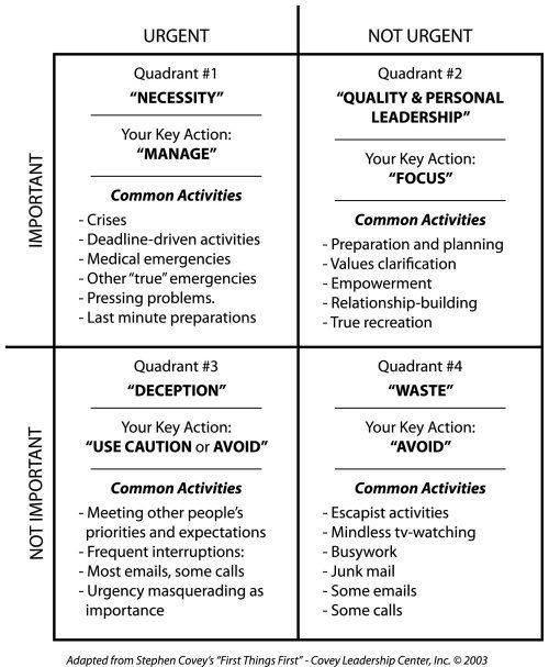 The urgent important matrix make myself awesomer for Prioritizing tasks template