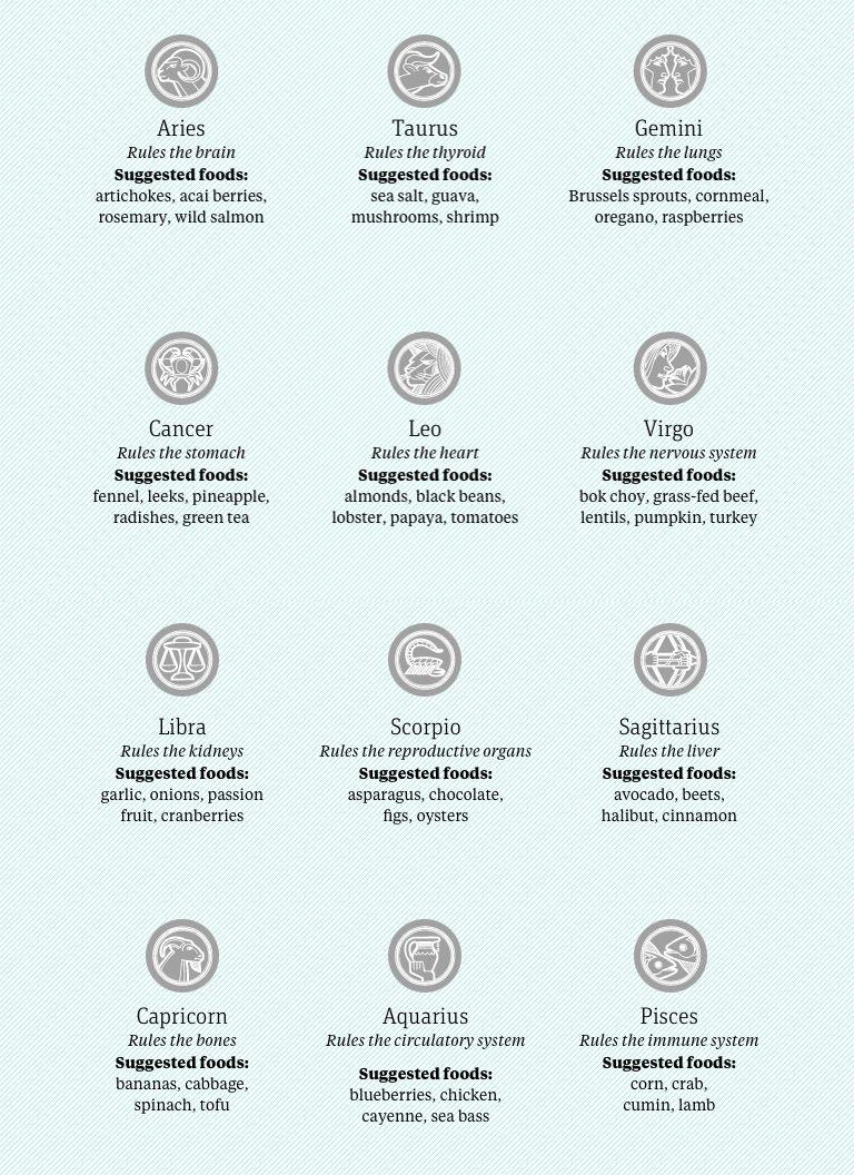 A Da D C B E E A on Zodiac Ruling Body Parts
