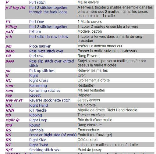 abreviation en anglais