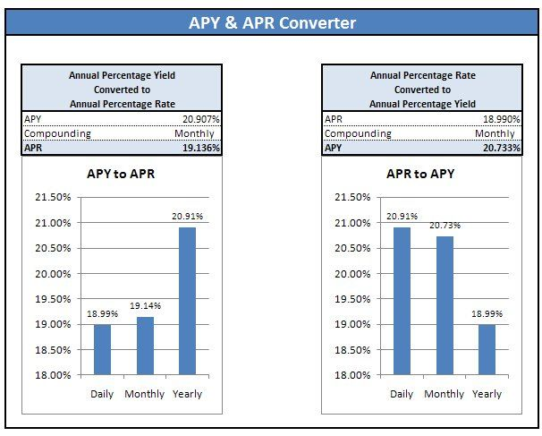 APY  APR Converter Accounting Tools Pinterest Personal finance