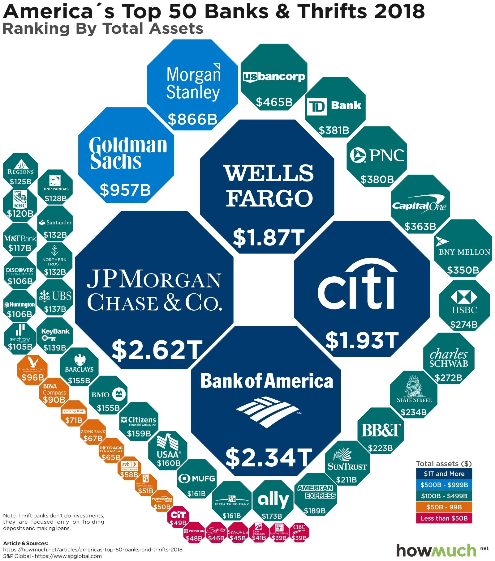 The Biggest Banks In The U S In 2018 Citigroup Banking
