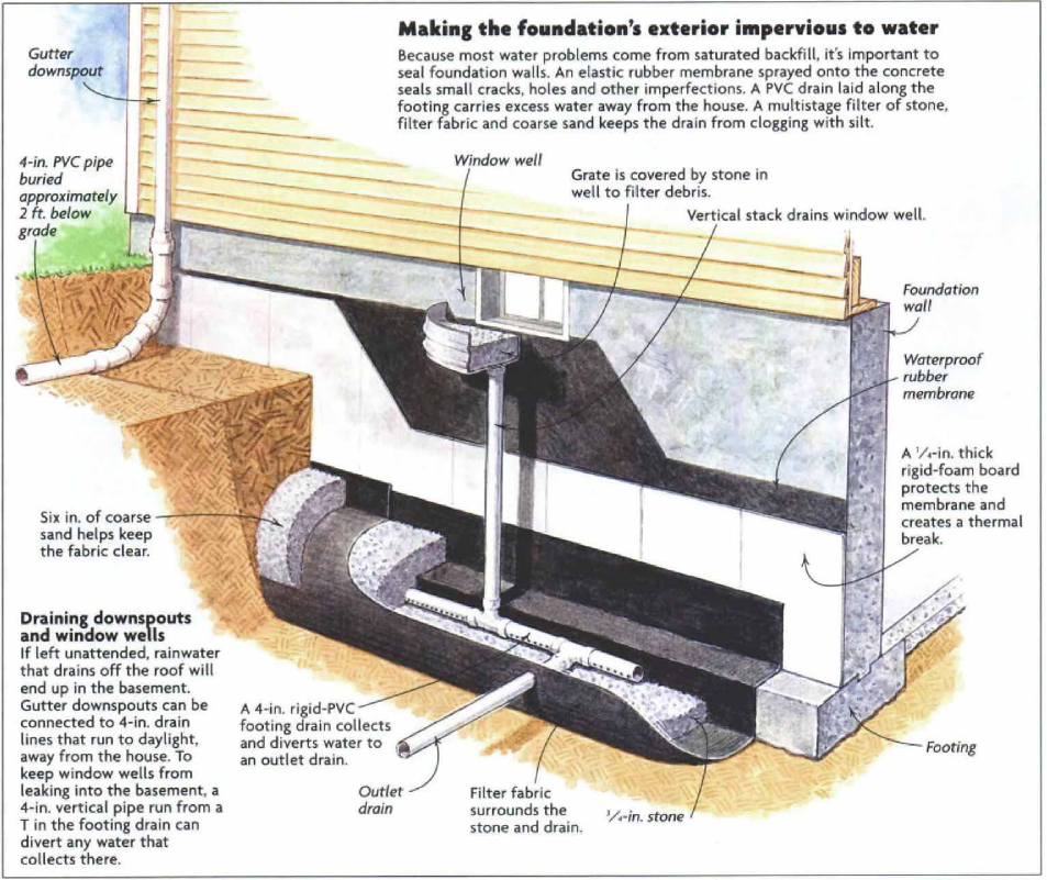 Basement Waterproofing Diy Products Contractor Foundation Systems: Making The Foundation's Exterior Impervious To Water