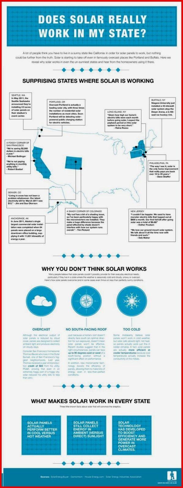 Solar Energy How It Works Renewablenergy In 2020 Solar Energy Solar Energy System Solar