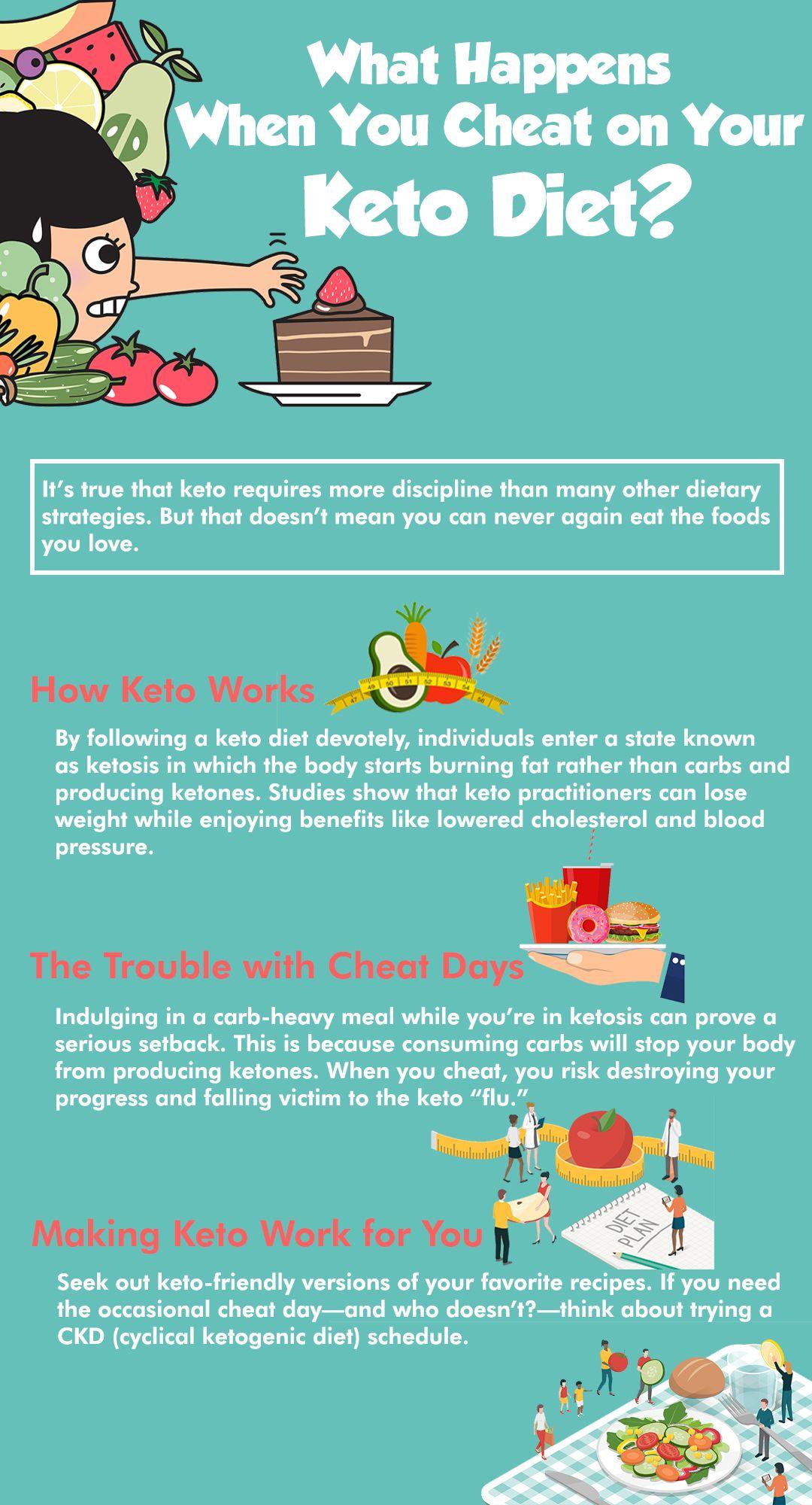 keto diet cheat day lose weight