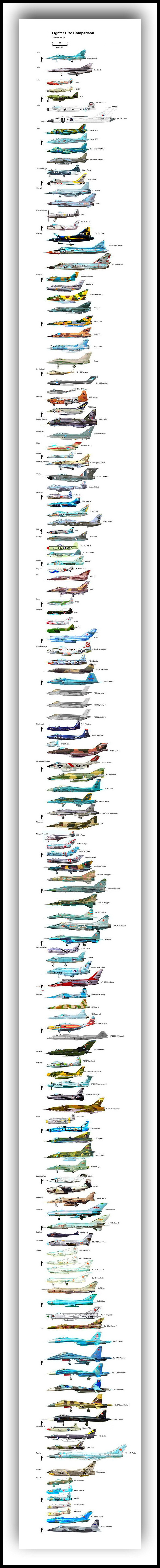 Fighter Jet Size Comparison as compiled by A13-x. The manufacturers are listed in alphabetical order. This is a super excellent illustration of jet size over the years by the many manufacturers of fighter jets throughout the world. Scroll through the long image at full size to see the detail.