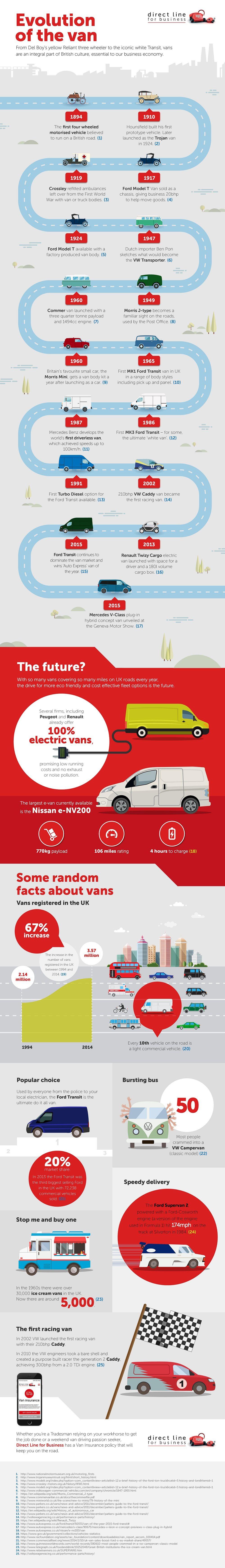 Evolution of the Van