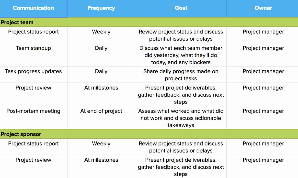 30 Sample Communications Plan Template in 2020