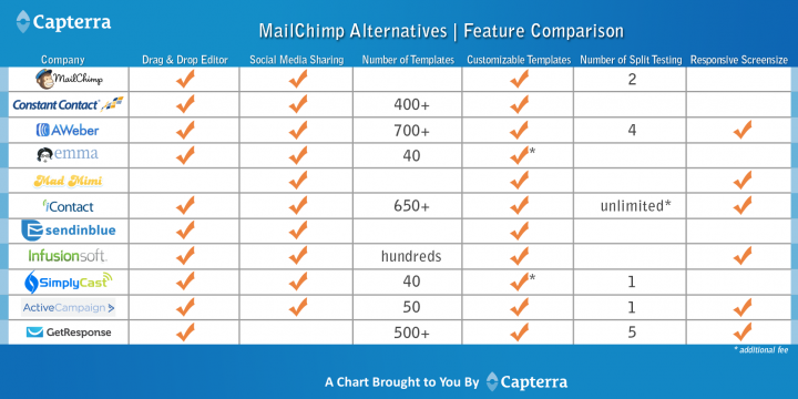 top 10 mailchimp alternatives blogging tips pinterest businesstop 10 mailchimp alternatives