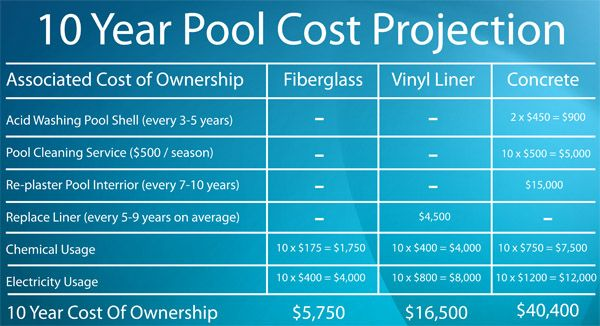 Fiberglass vs vinyl liner vs concrete your guide to - How much does the average swimming pool cost ...