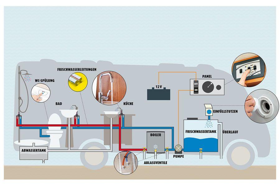 Sanitärtechnik im Wohnmobil