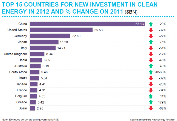 Top 15 Countries For New Investment In Clean Energy In 2012 And Change On 2011 Http Visual Ly Top 15 Countries New Investm Investing Clean Energy Energy