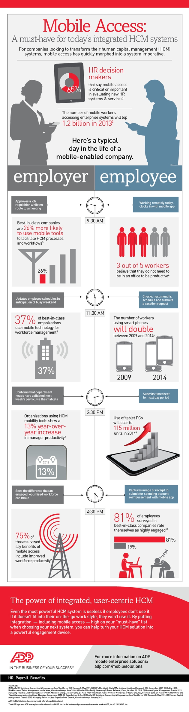 Mobile Access A Musthave for Today's Workforce