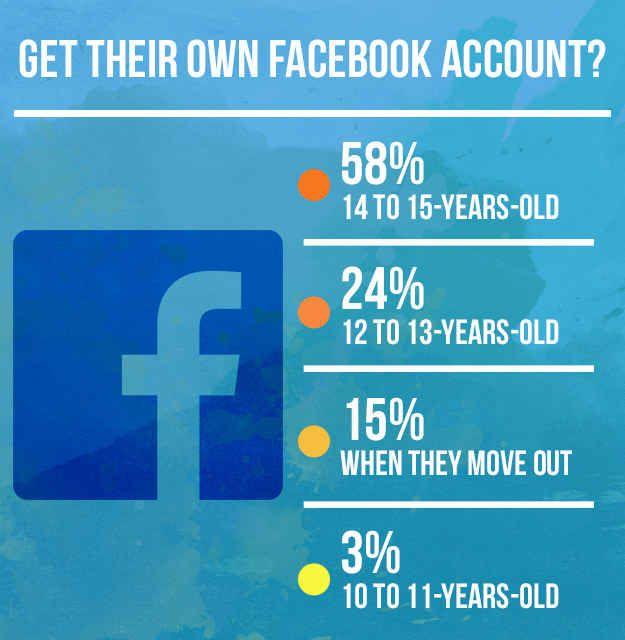 How old should a kid be to get their own Facebook account?