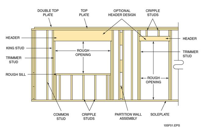 framing a wall. Wall Components · Framing ConstructionBasementsBasement A H