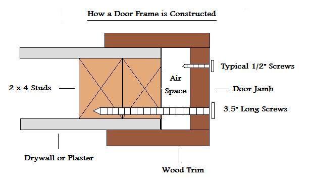 Why a Door Jamb Needs Reinforcement   House and garden ...