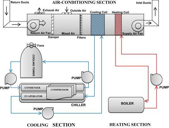 Hvac Diagram Drawing - Fusebox and Wiring Diagram series-penny -  series-penny.parliamoneassieme.it | Hvac Diagram Drawing |  | diagram database