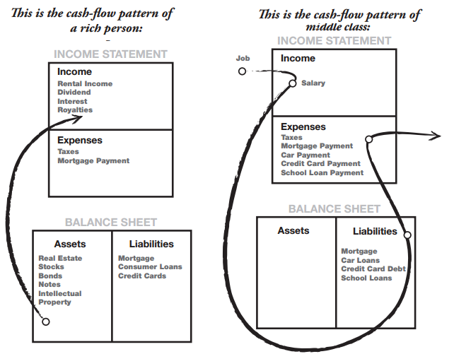Robert Kiyosaki diagram to show what are assets and what